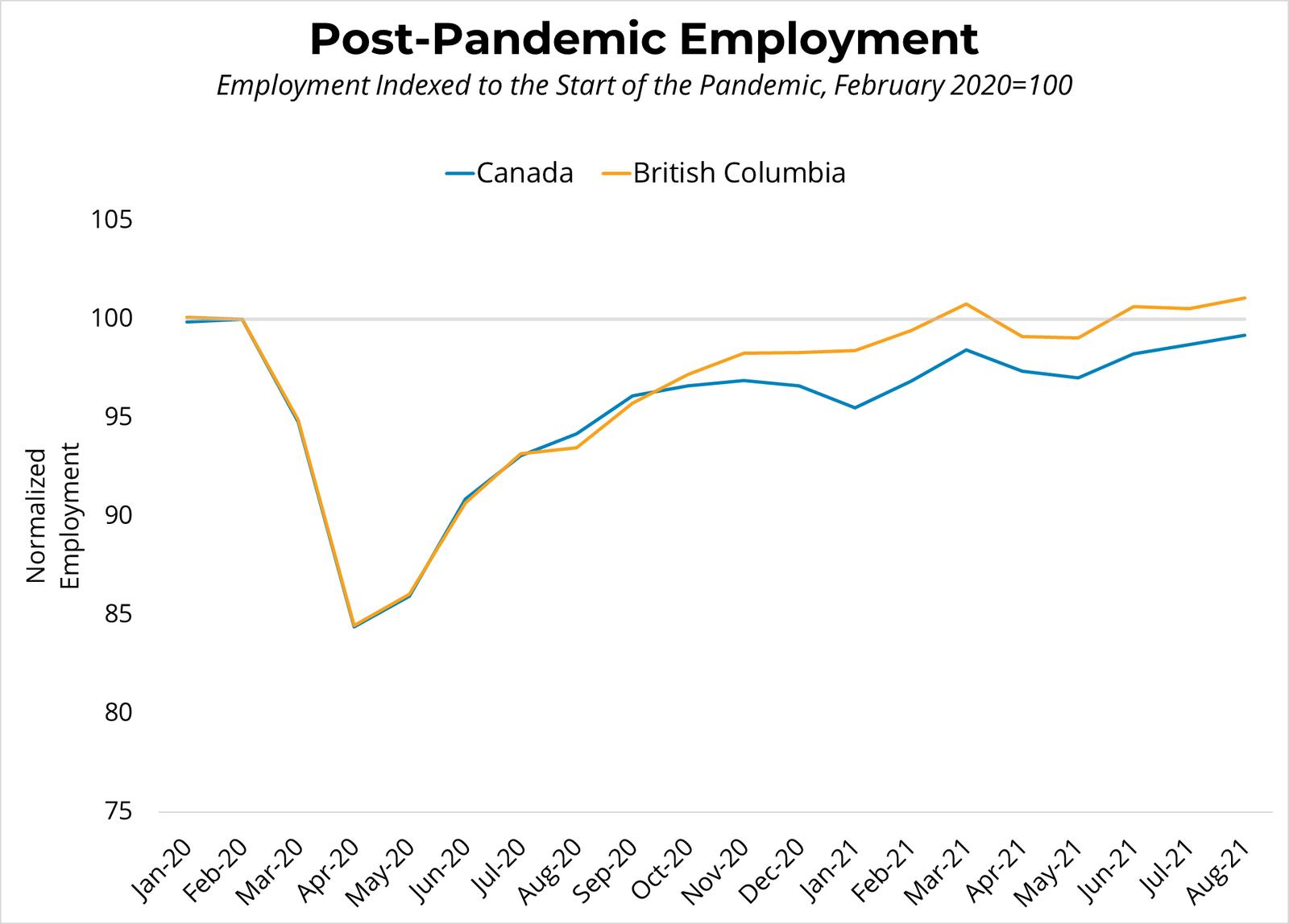 Post Pandemic Employment