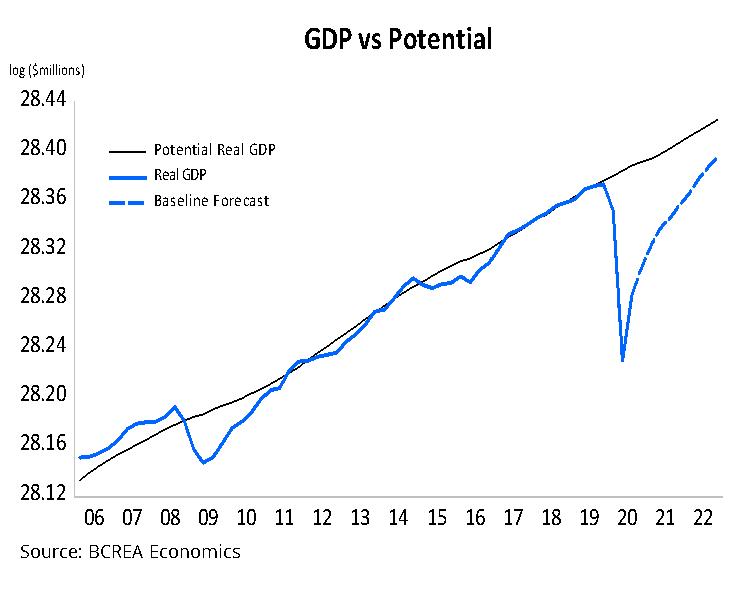 GDP vs Potential