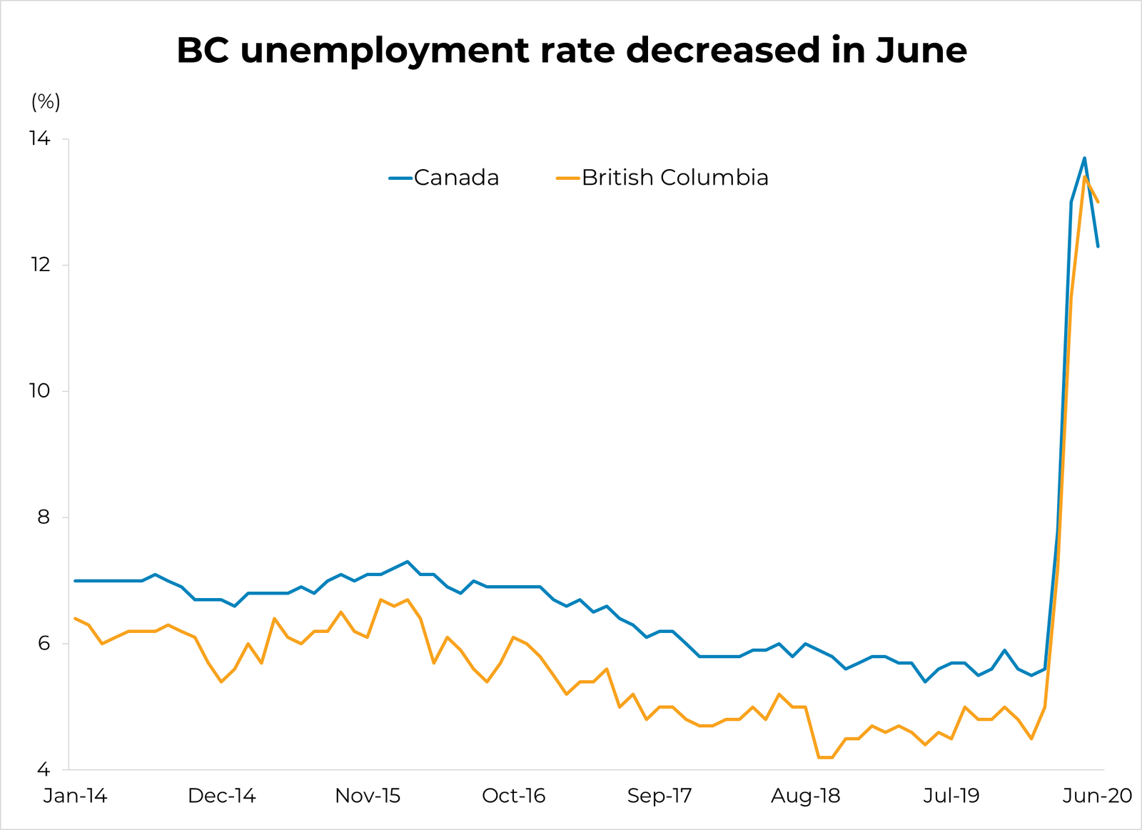 BC unemployment numbers for June 2020