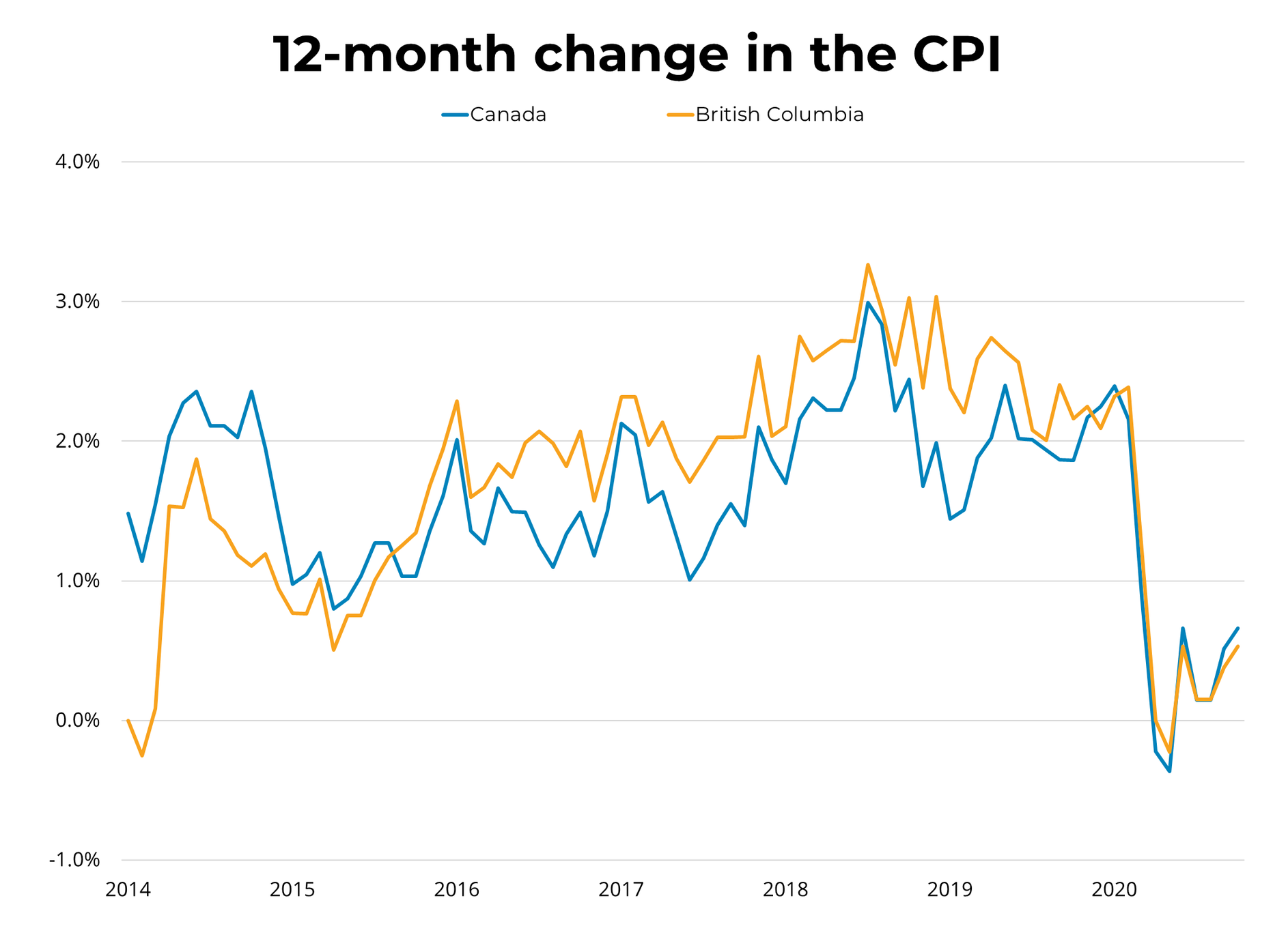 12 Month Change in the CPI
