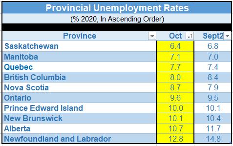 Provincial Unemploymnent Rates
