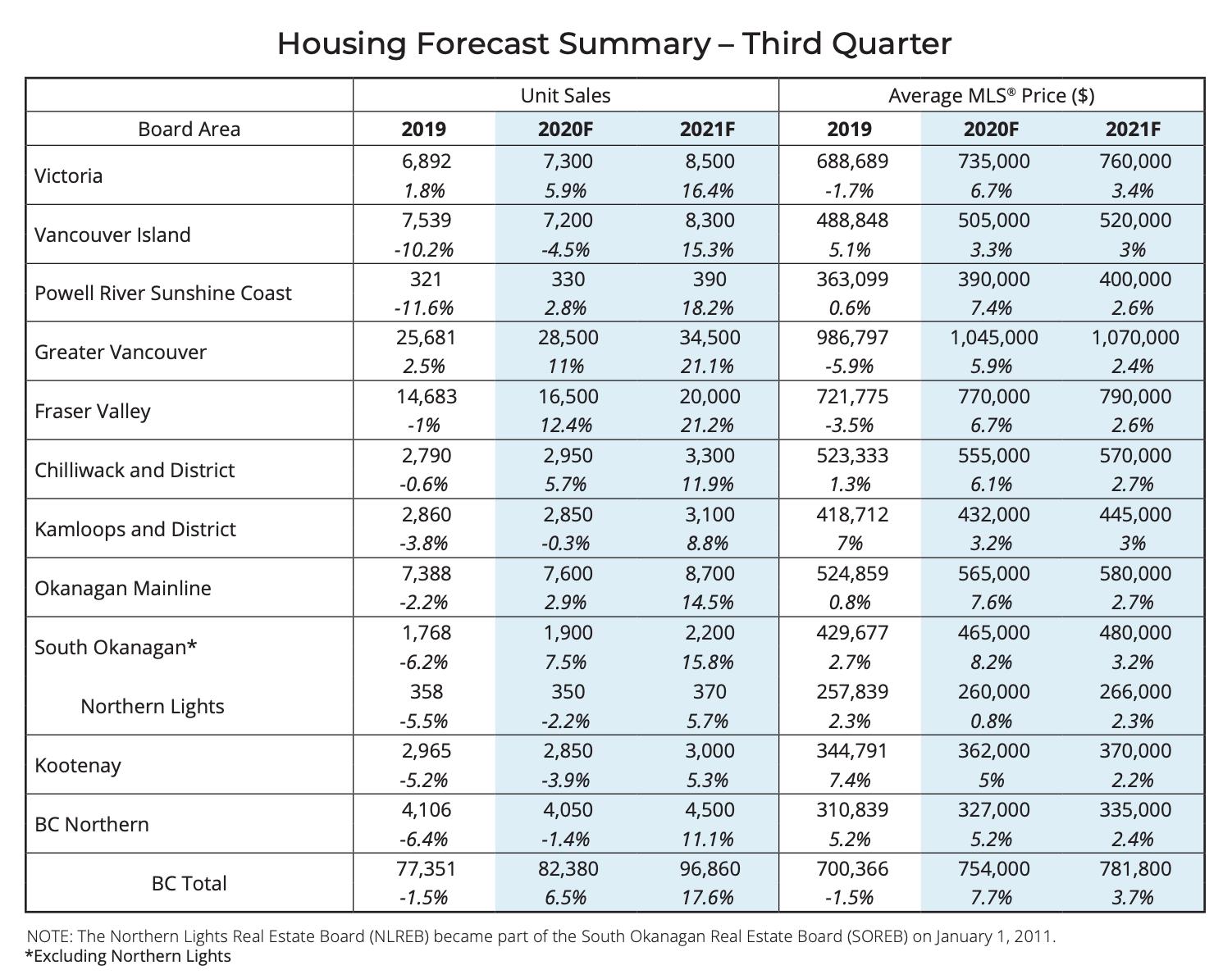 Q3 Housing Forecast Summary