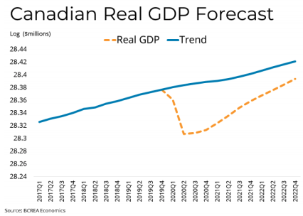 Canadian Real GDP Forecast