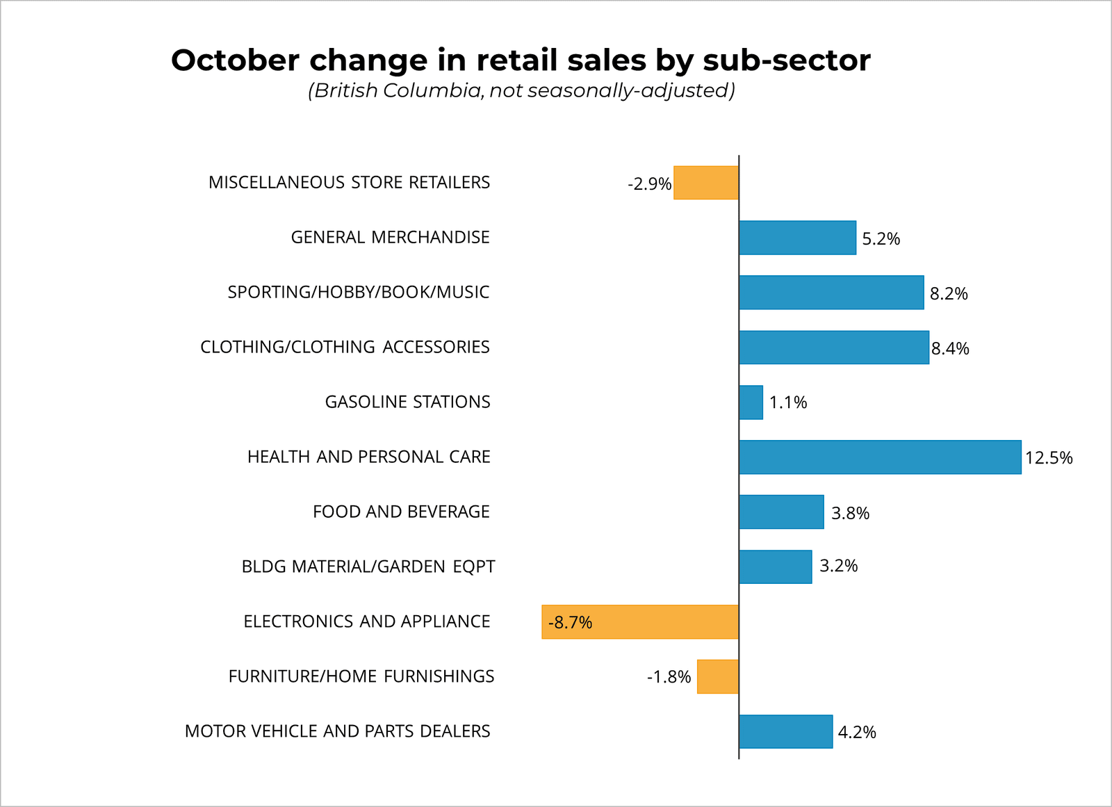 October Retail Sales by Sector