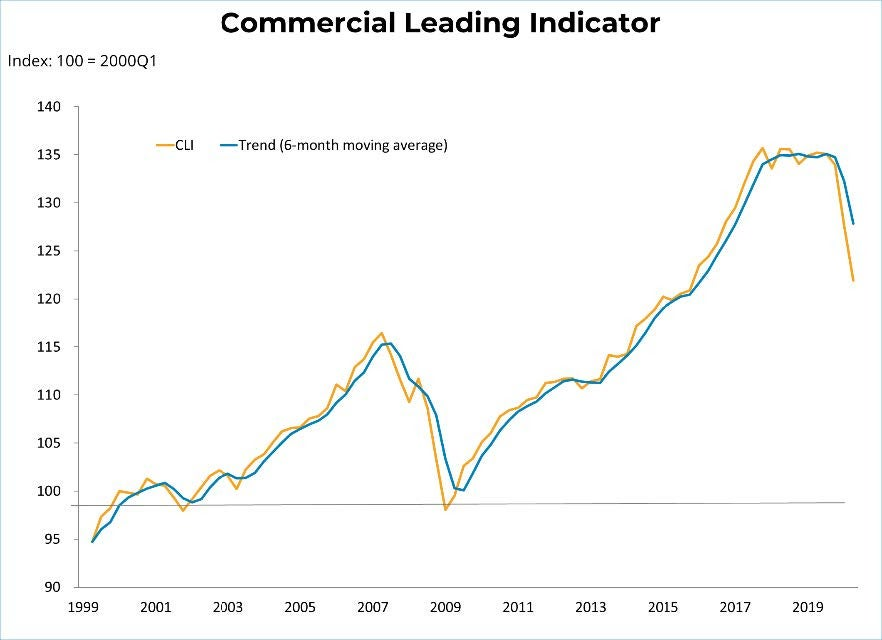 July 2020 - Commercial Lending indicator