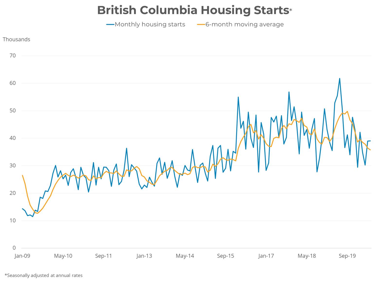 BC Housing Starts - Real Estate Construction