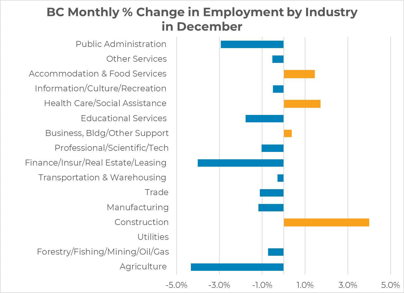 BC monthly employment % change by industry