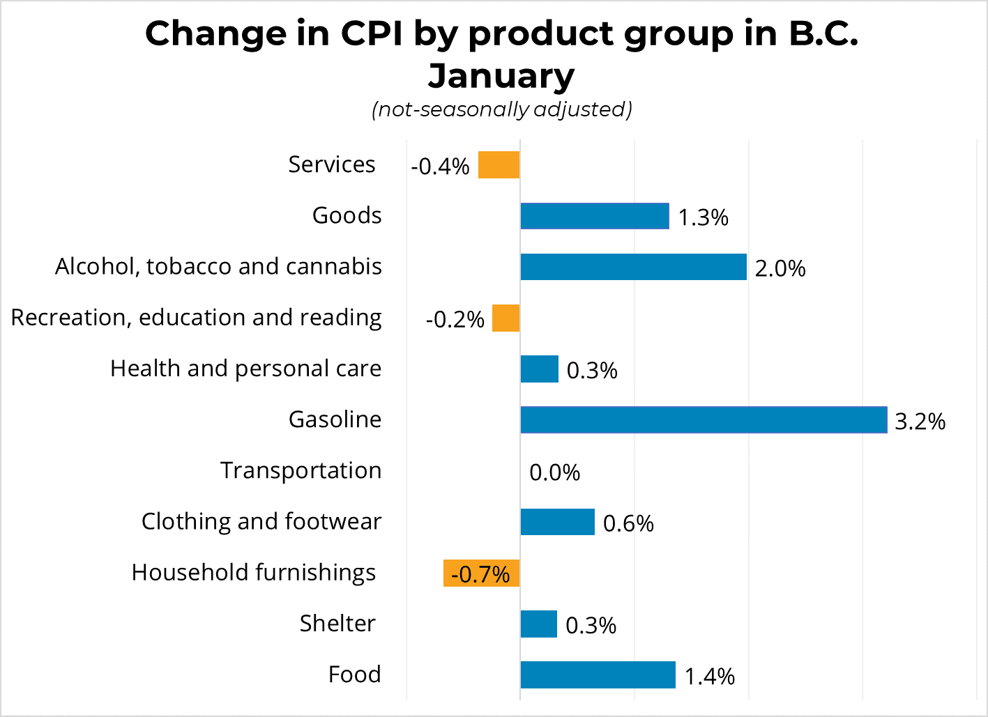 Change in BC by Product Group