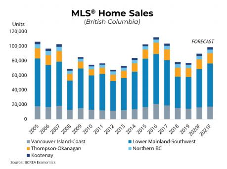 MLS Sales Forecast 2021