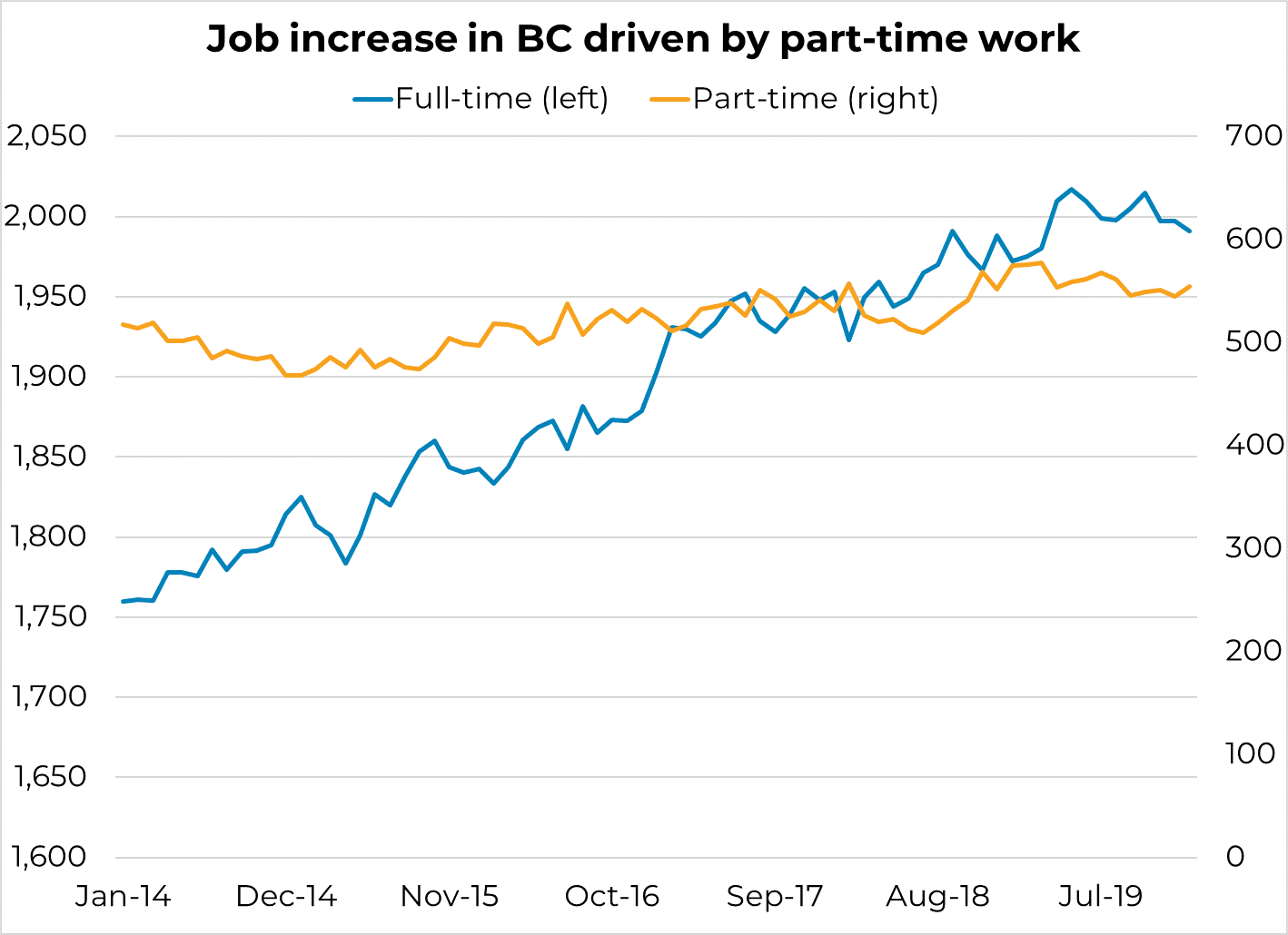 Job increases in BC driven by part-time work