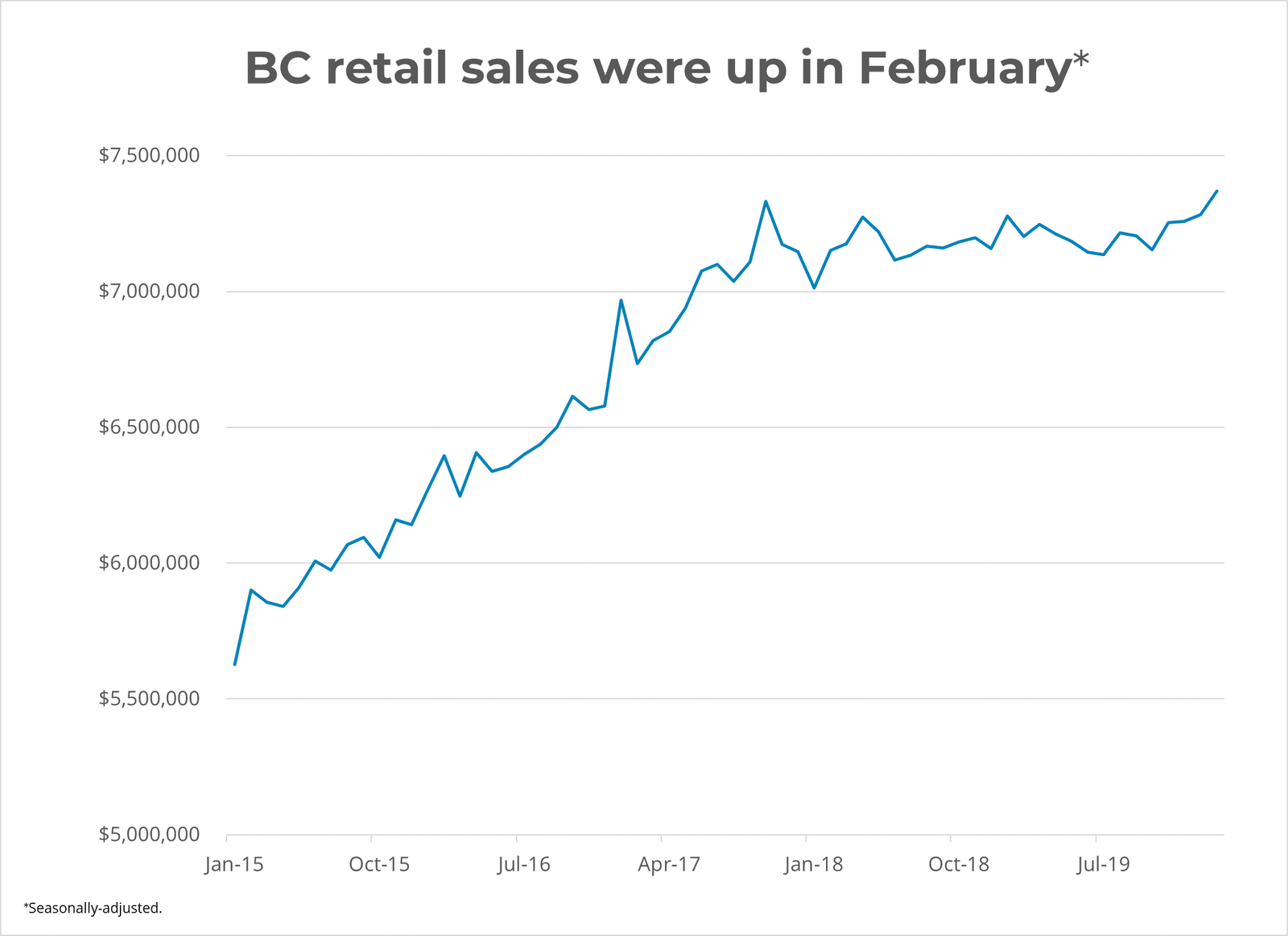 BC Retail Sales Up In February