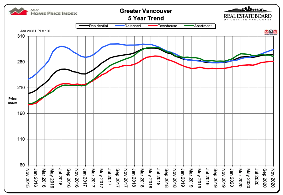 Average Real Estate Prices - Vancouver
