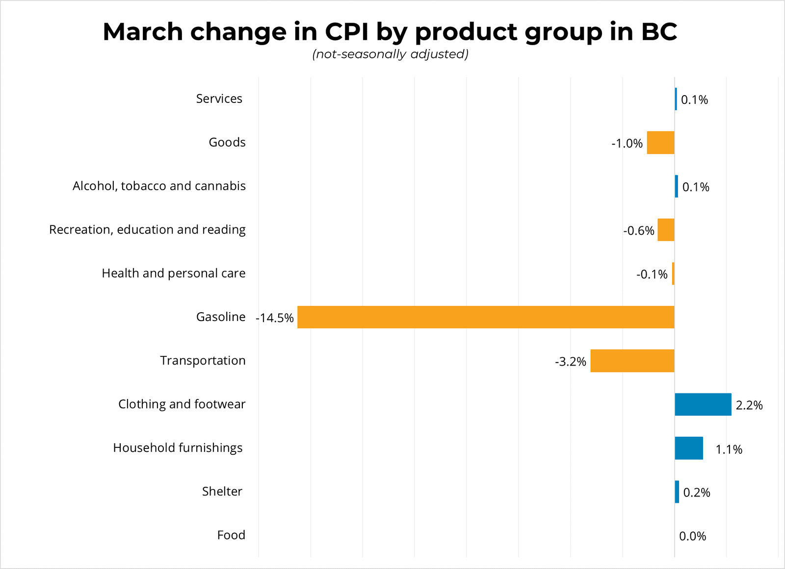 March 2020 change in CPI by product group