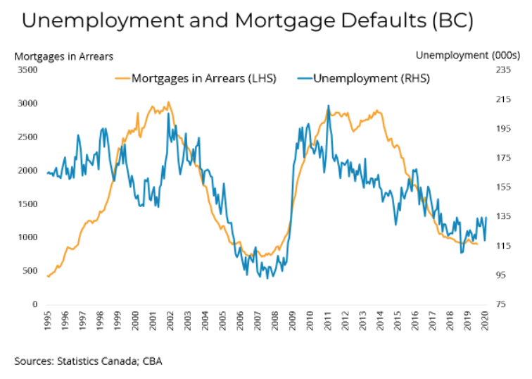 Unemployment and Mortgage Defaults