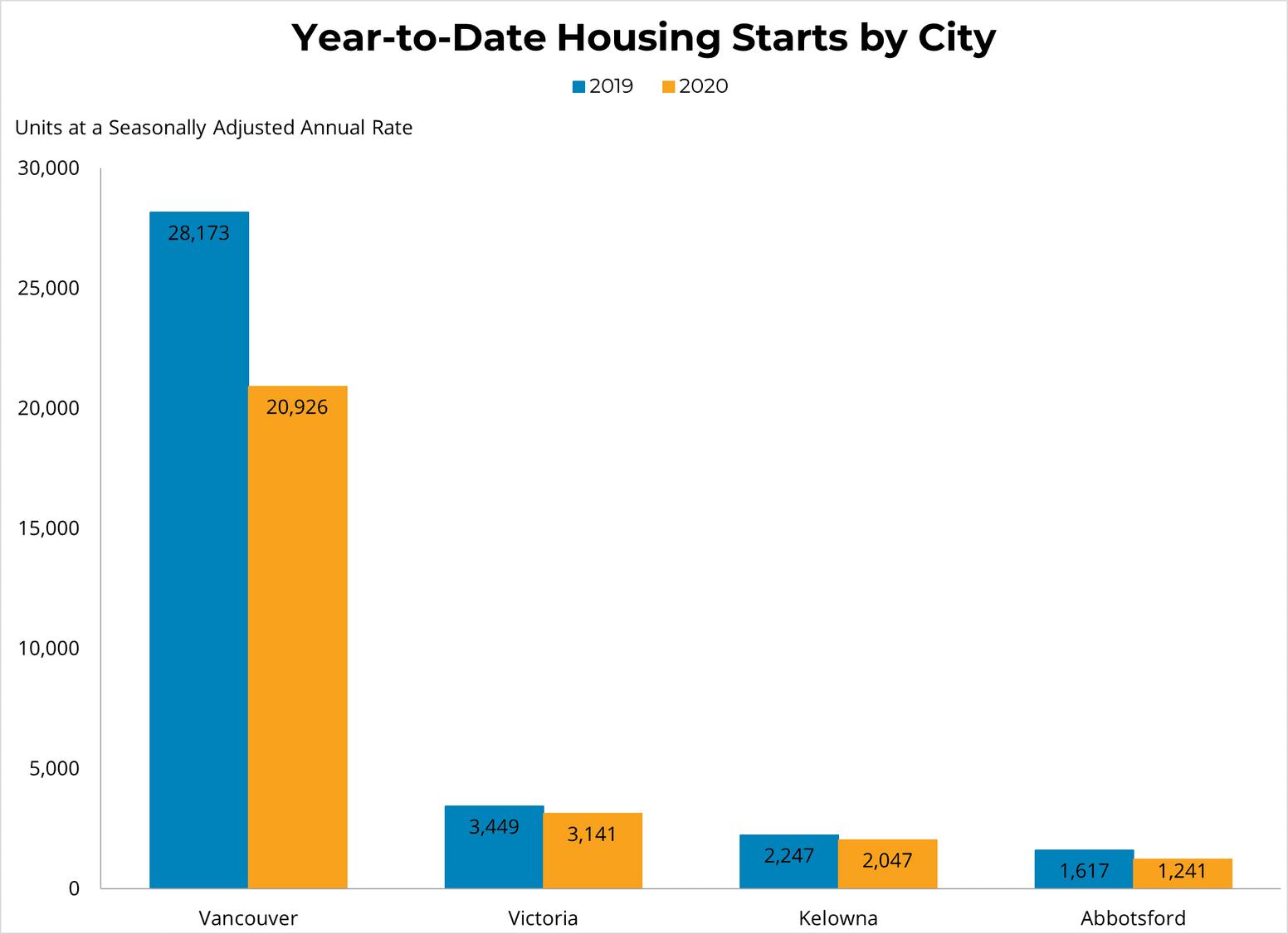 YTD Housing Starts by City