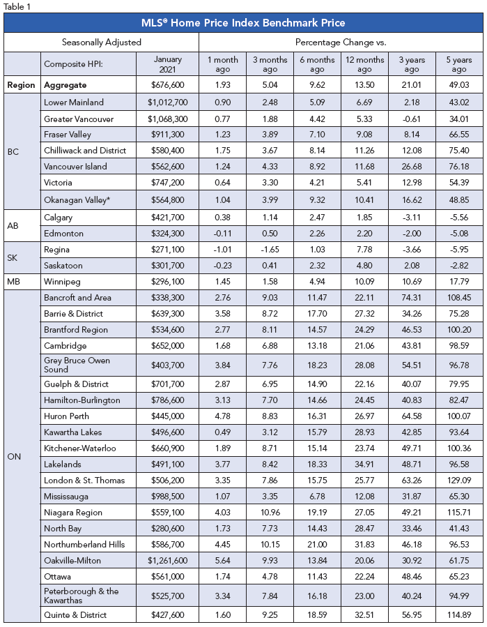 MLS Home Price Benchmark