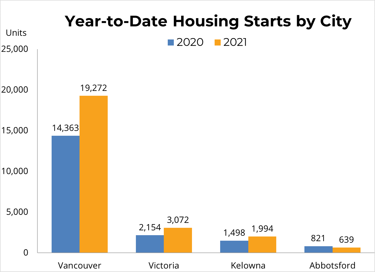 YTD By City - Vancouver Real Estate