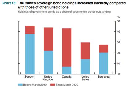 Banks Sovereign Holdings