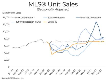 MLS Unit Sales