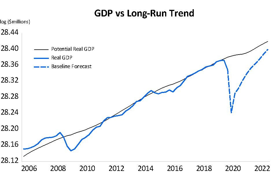 GDP vs Long Term Trend