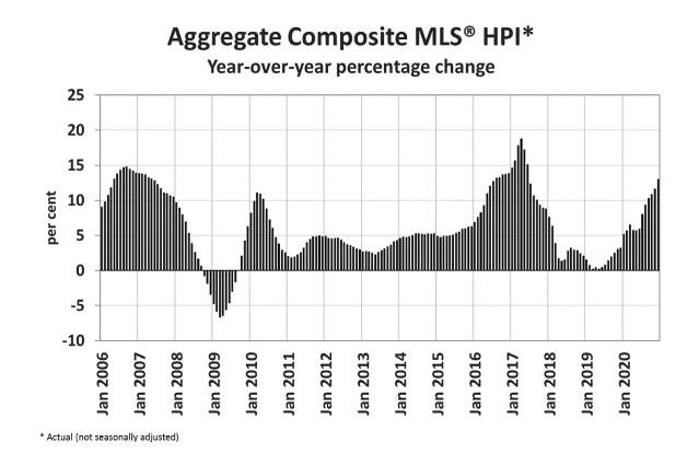 Composite MLS HPI