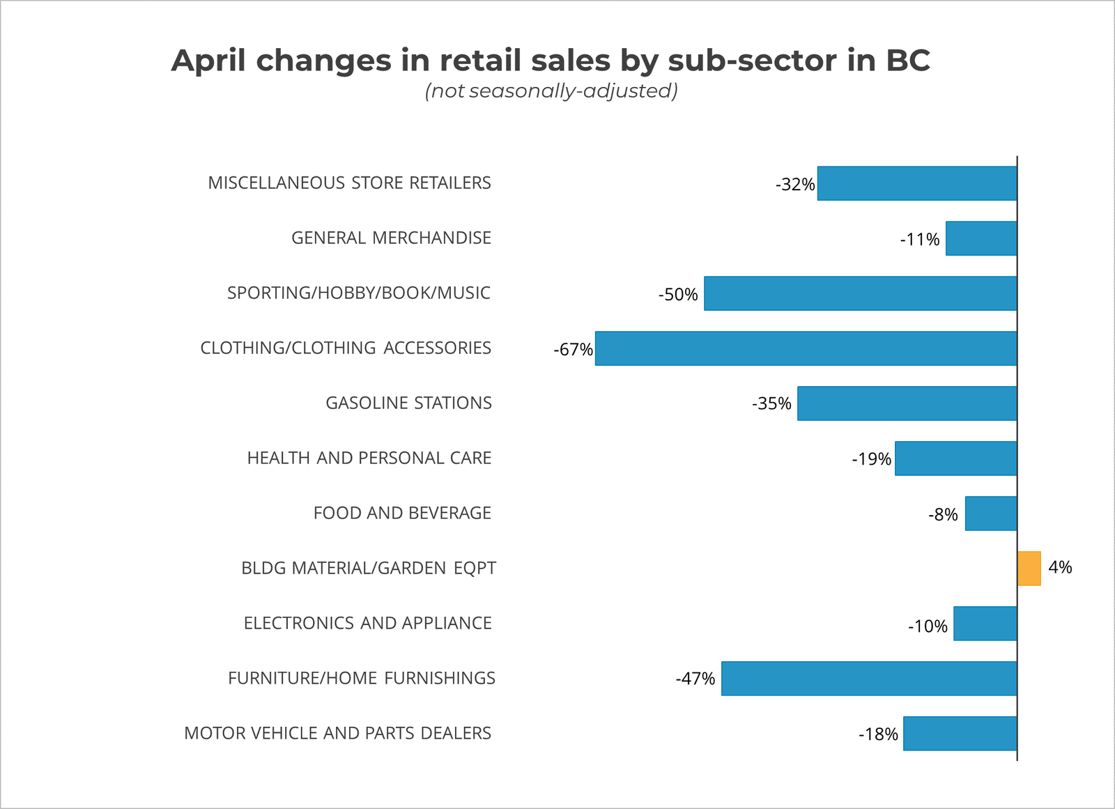 April Changes in Retail Sales by Sector