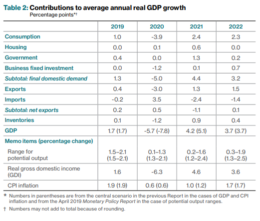 Contribution to Real GDP Growth