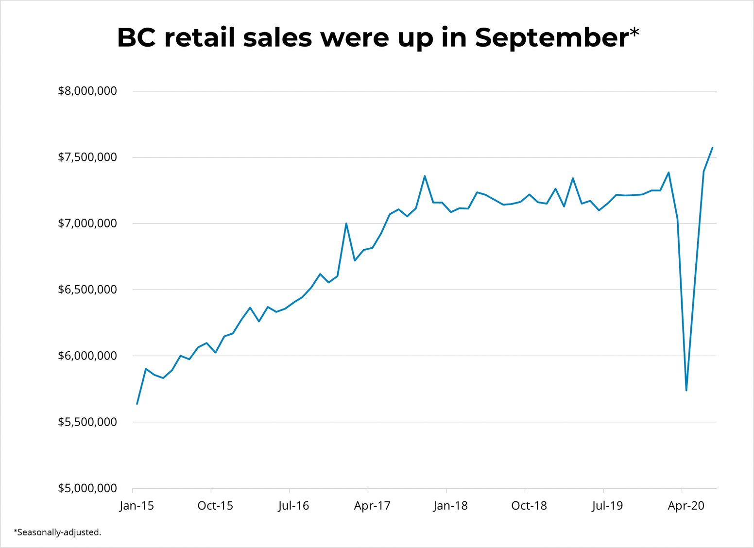 BC Retail Sales By Sector