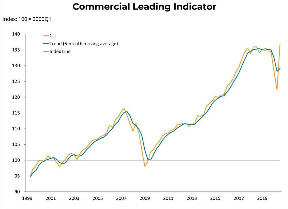 Commercial Lending Indicator