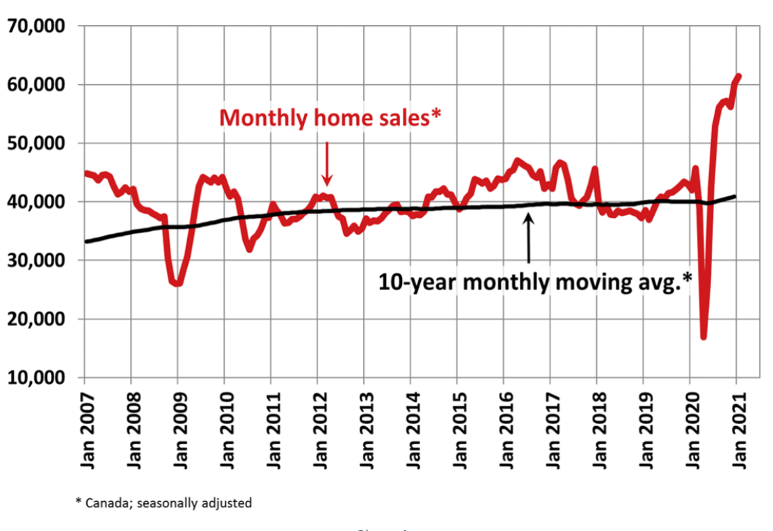 Monthly Home MLS Sales - Vancouver Real Estate
