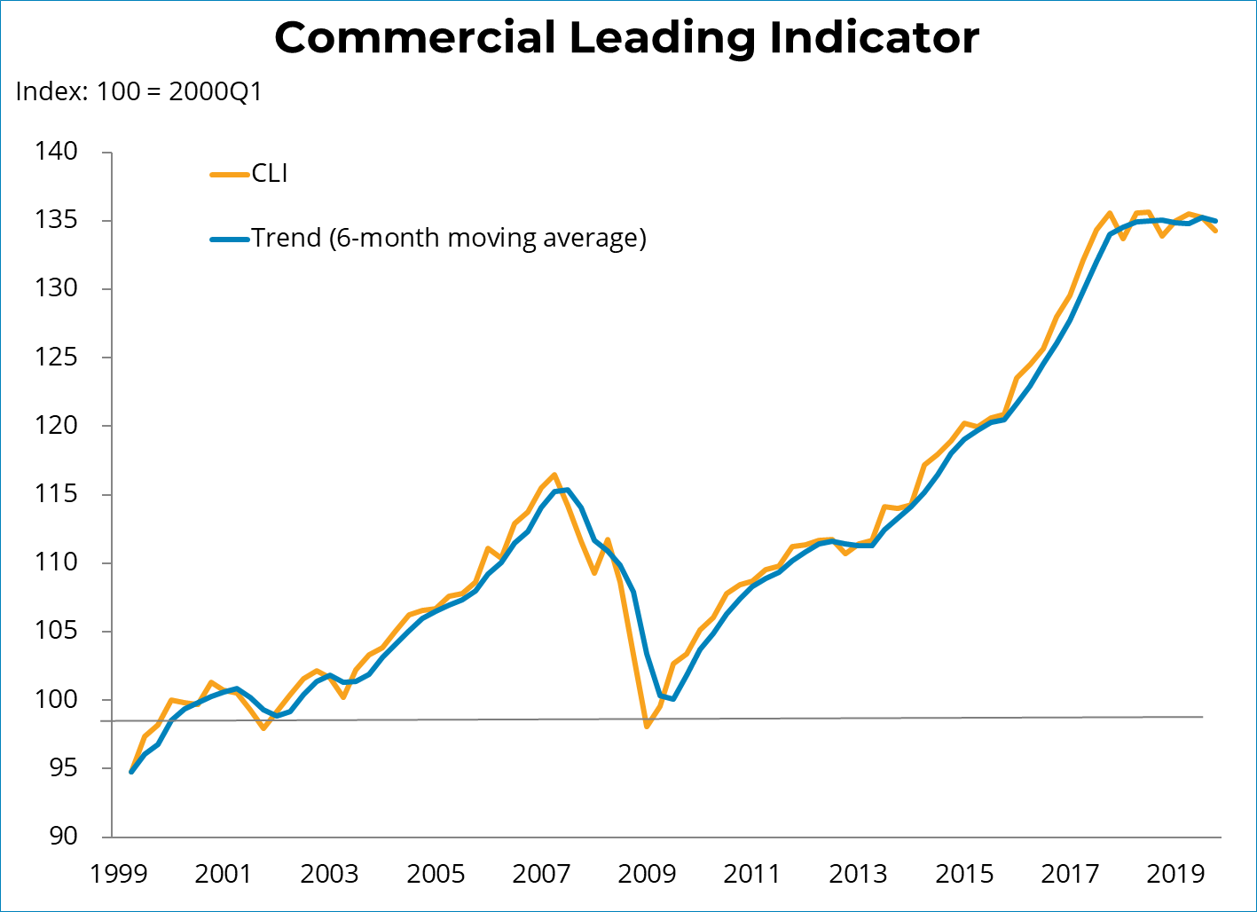 Commercial Lending Indicator