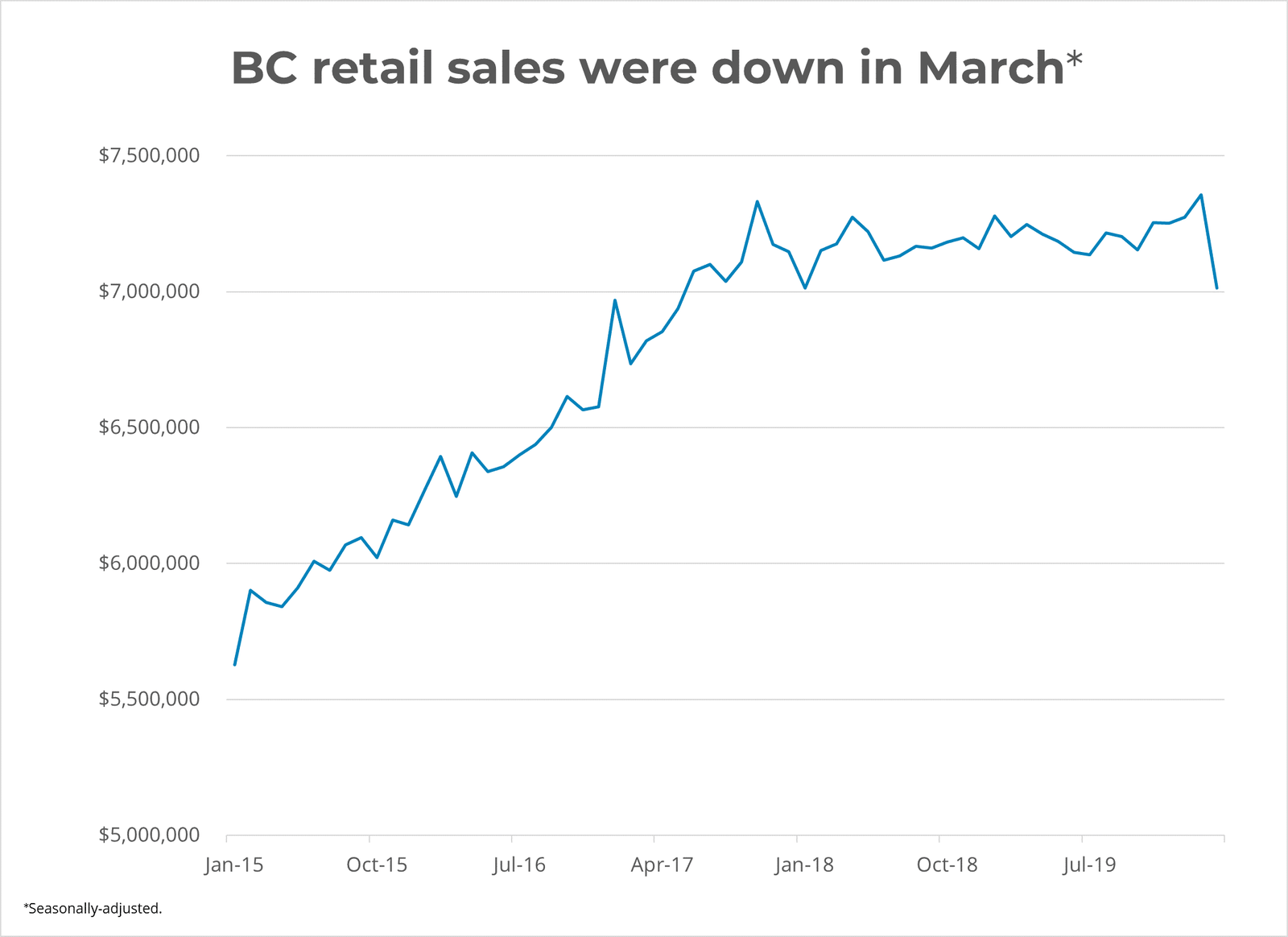 BC Retail Sales Down in March 2020