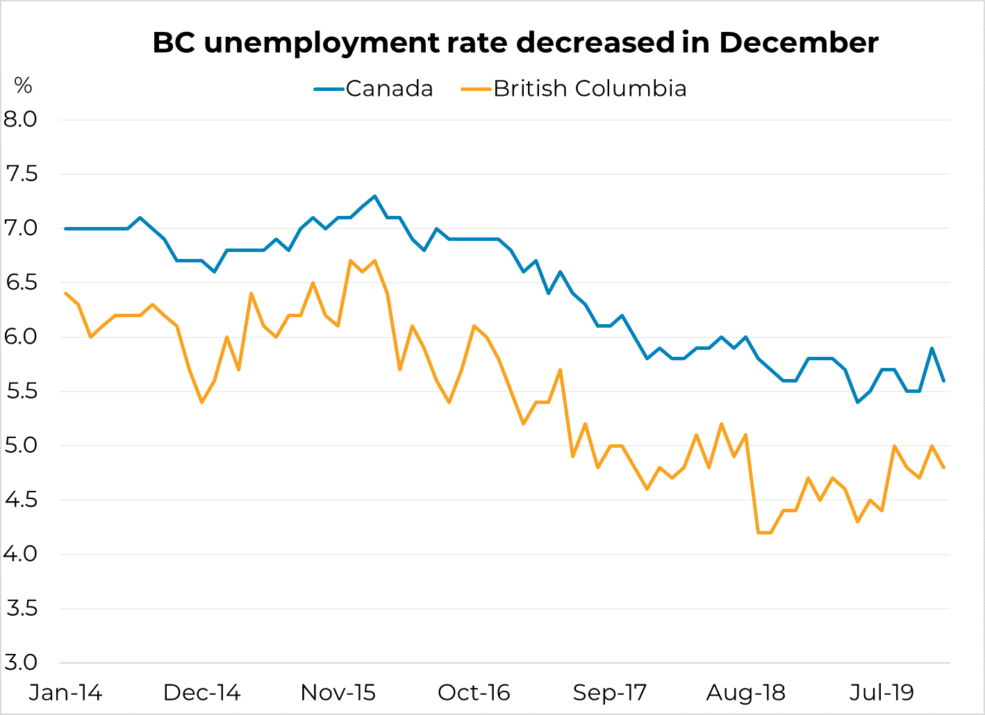 BC Unemployment Rate Decreased in December