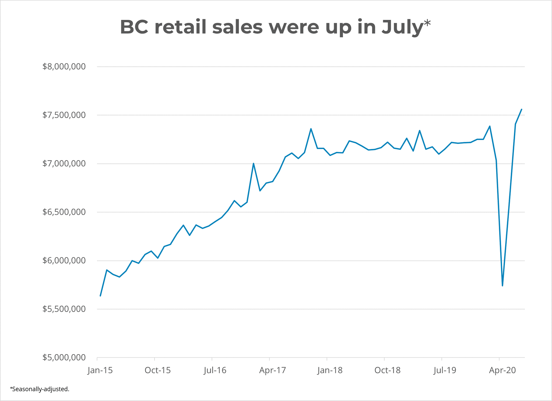 BC Retail Sales in July 2020