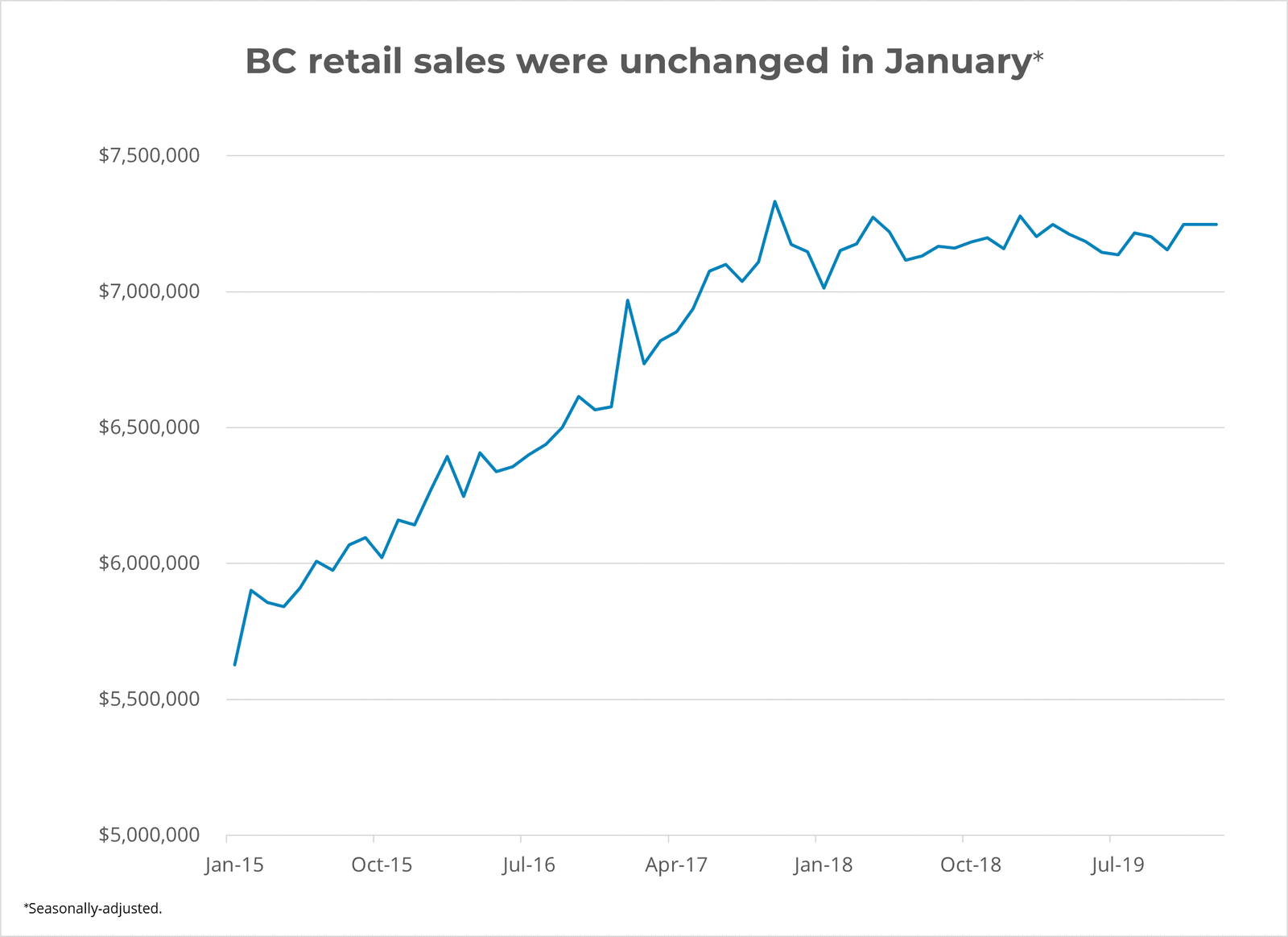 BC Real Estate Sales Unchanged in January