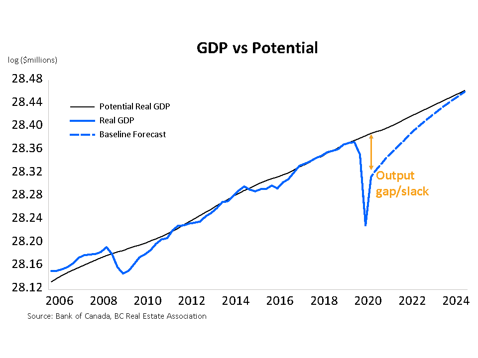 gdp vs potential aug 2020