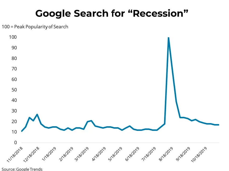 Google Search - Recession