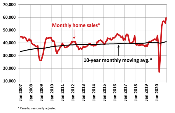 Monthly MLS Home Sales