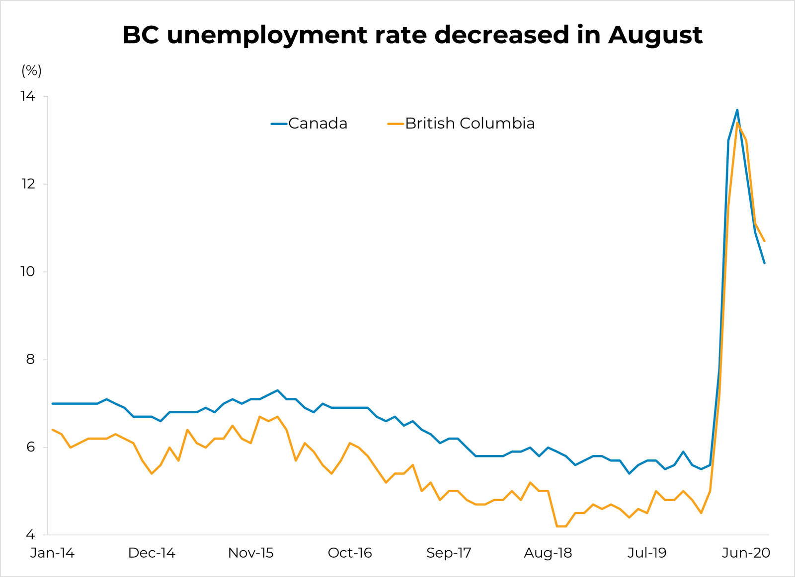 BC Unemployment Rate - August 2020