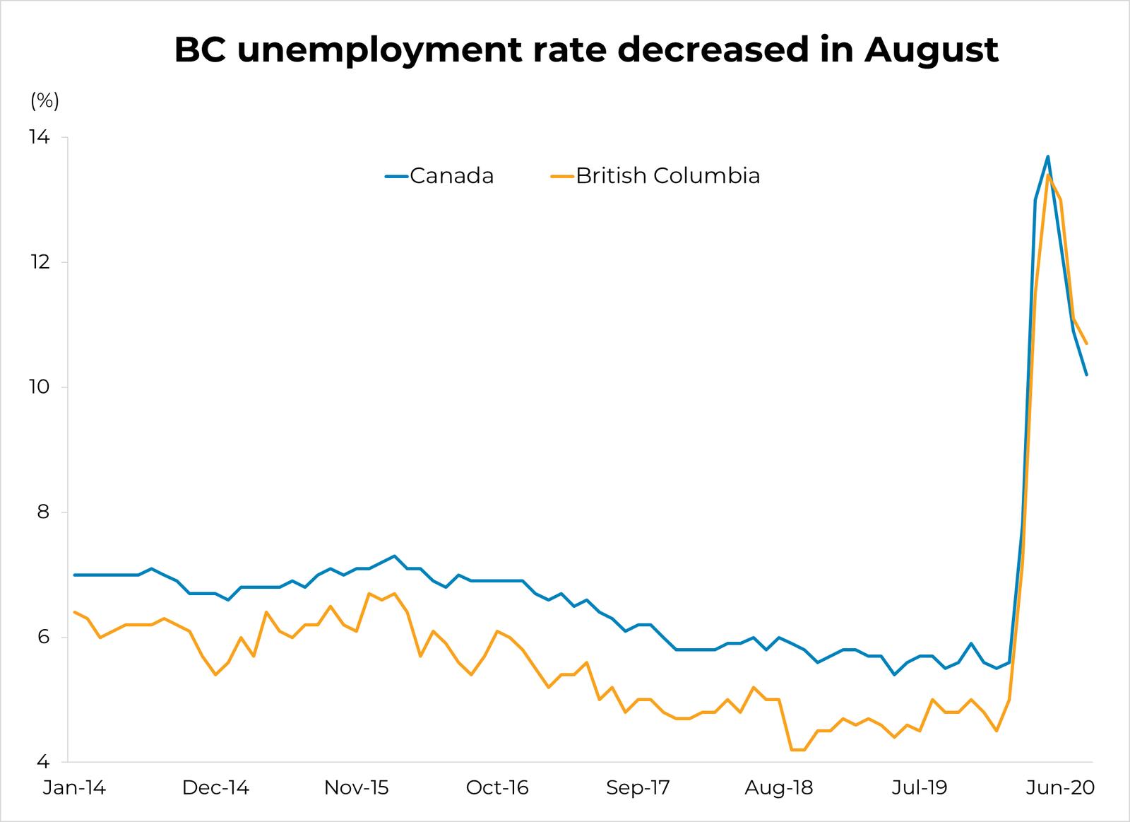 BC Unemployment Rate - August 2020