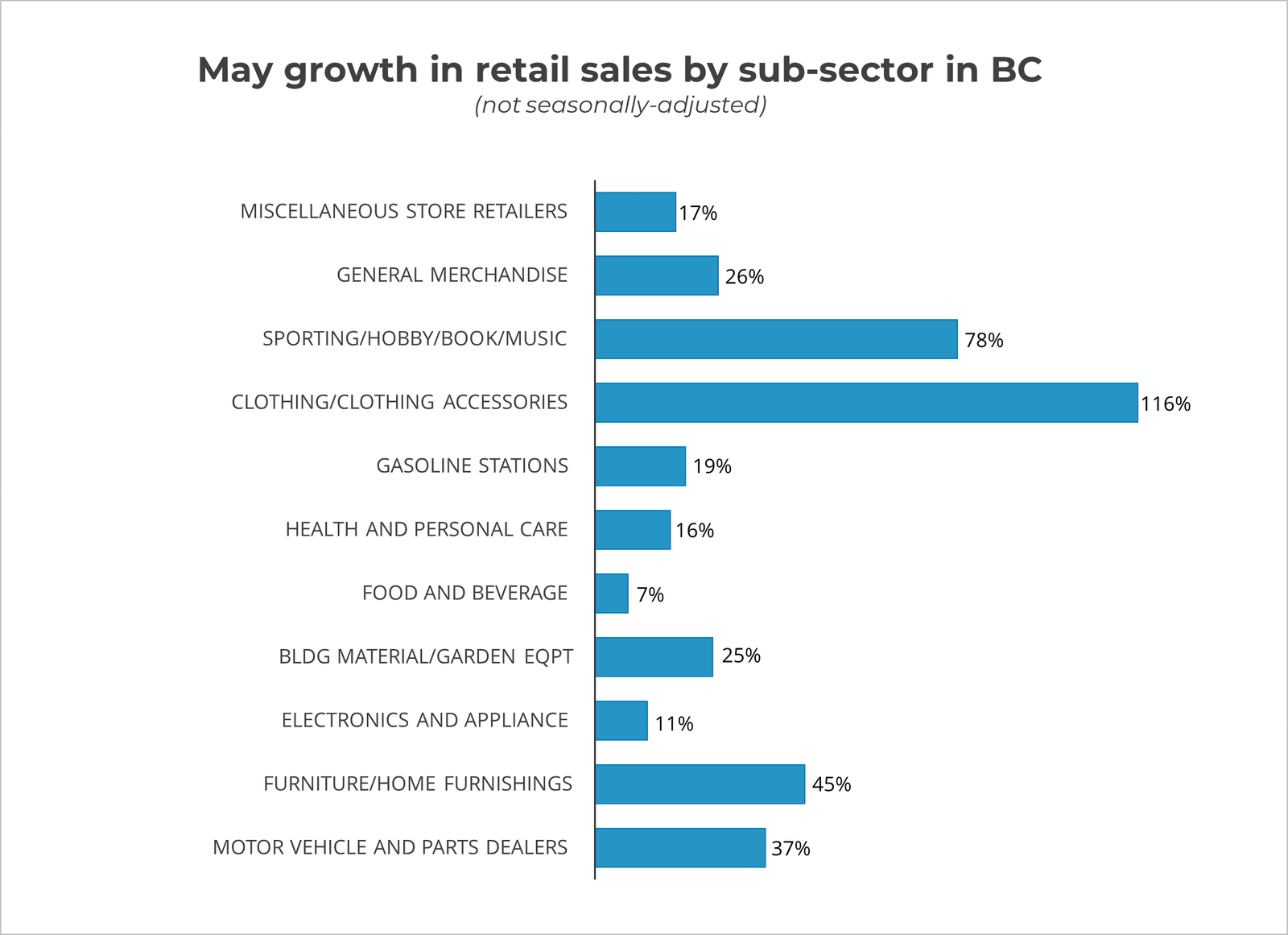 May Growth By Sector 2020