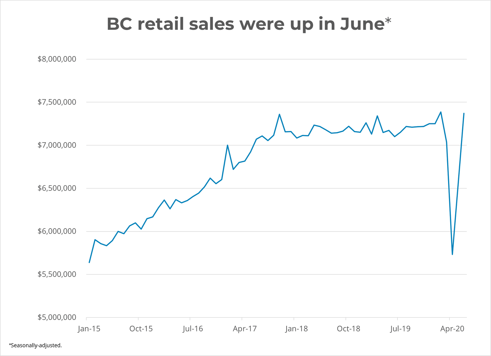 BC Retail sales up in June 2020