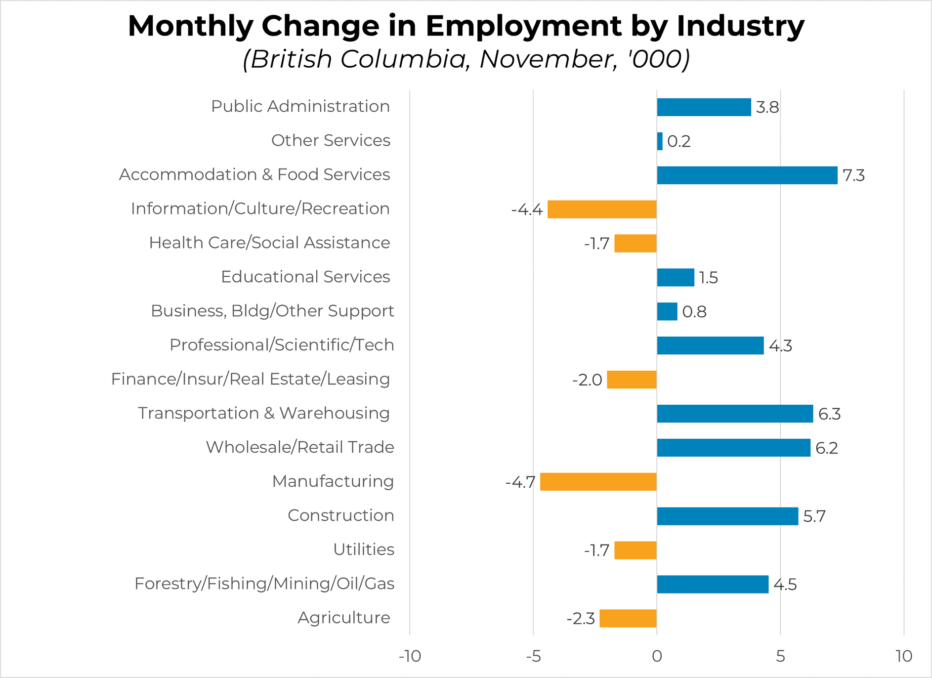 Monthly Change in Unemployment