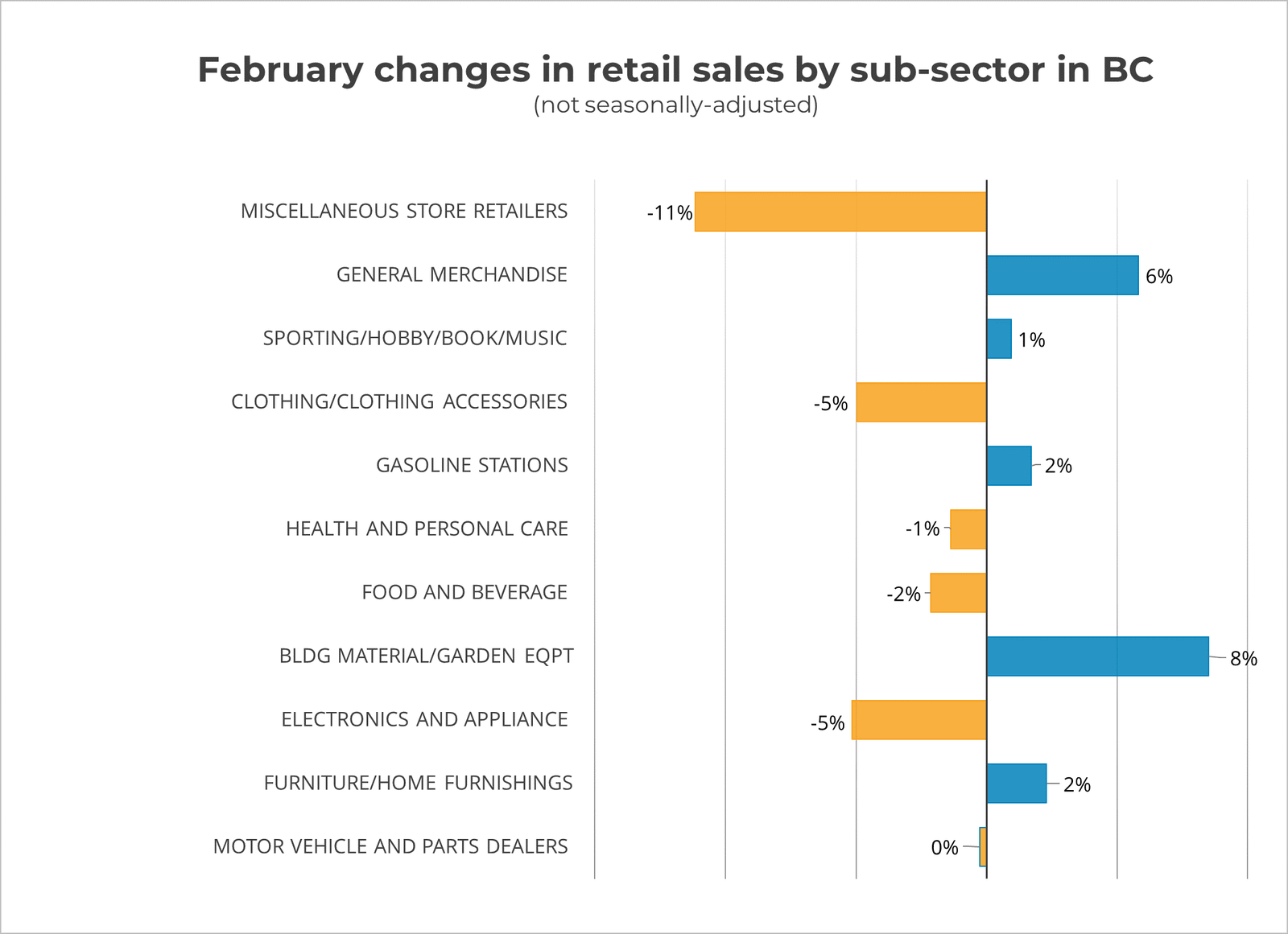 February Changes in Retail Sales by Sector