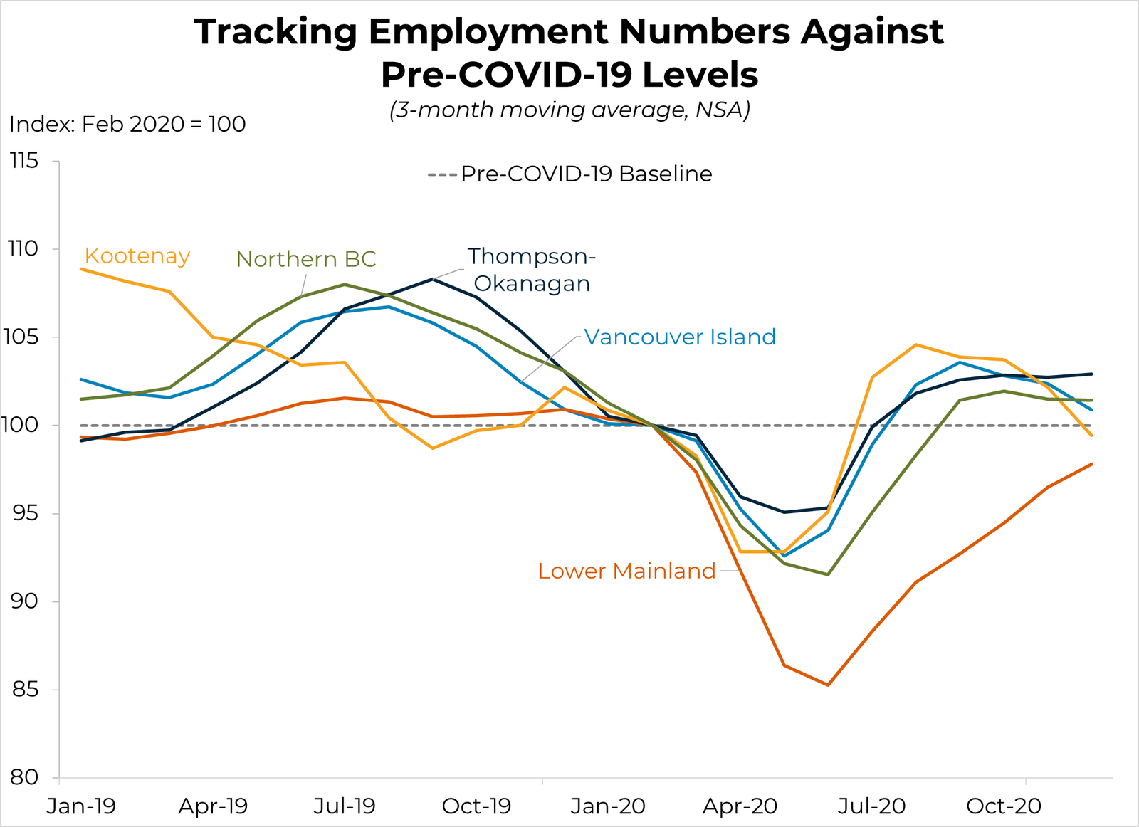 Tracking Employment Levels Against COVID
