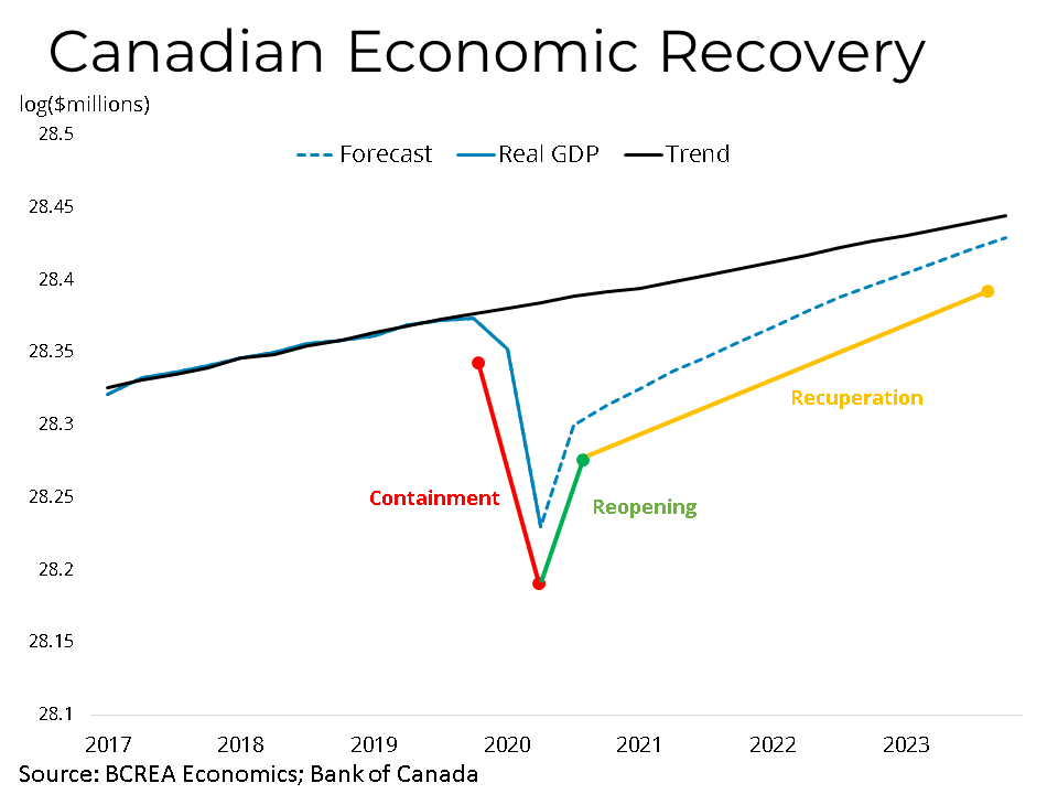 Canadian Economic Real Estate Recovery
