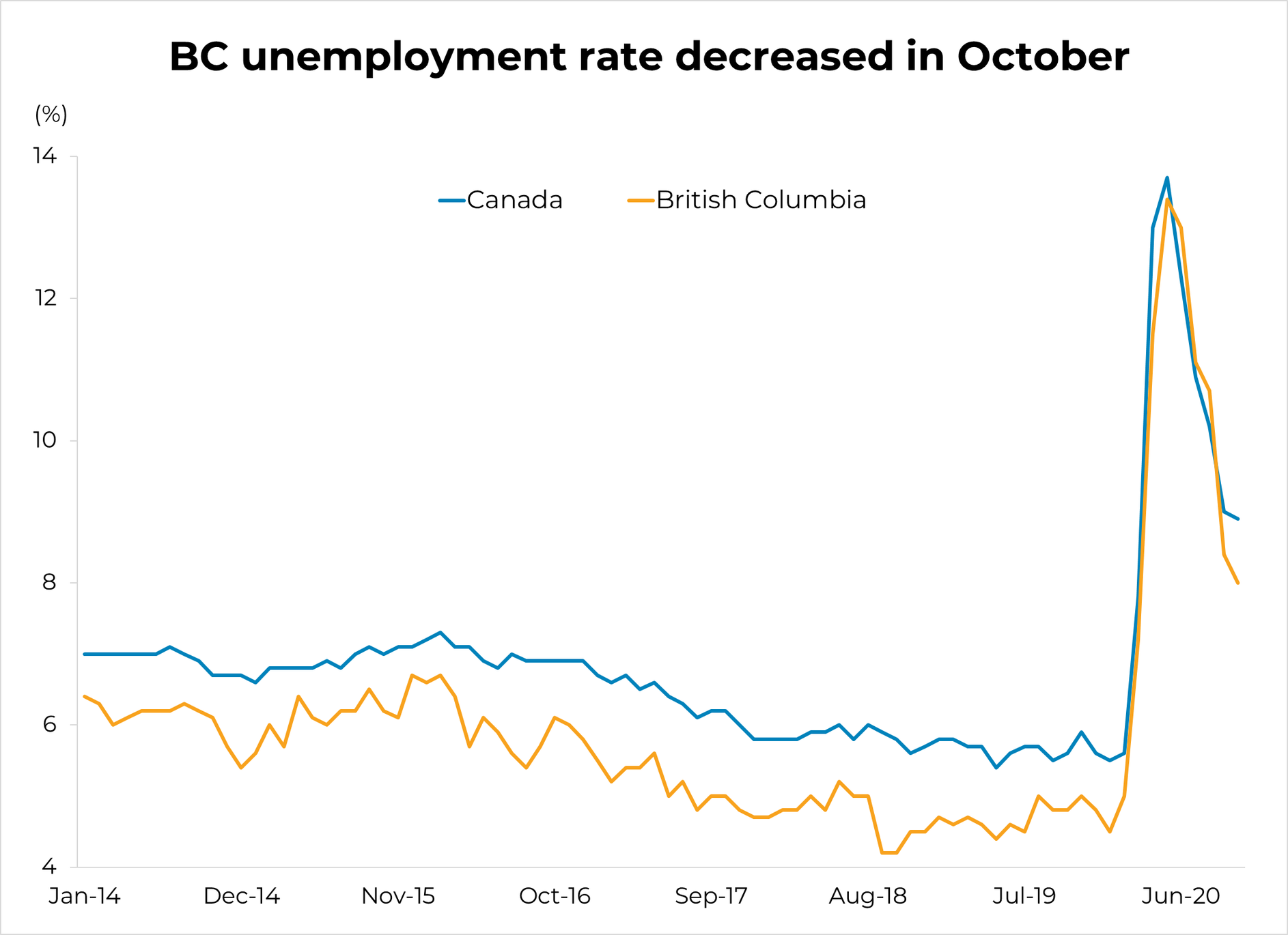 Unemployment Rate - October 2020