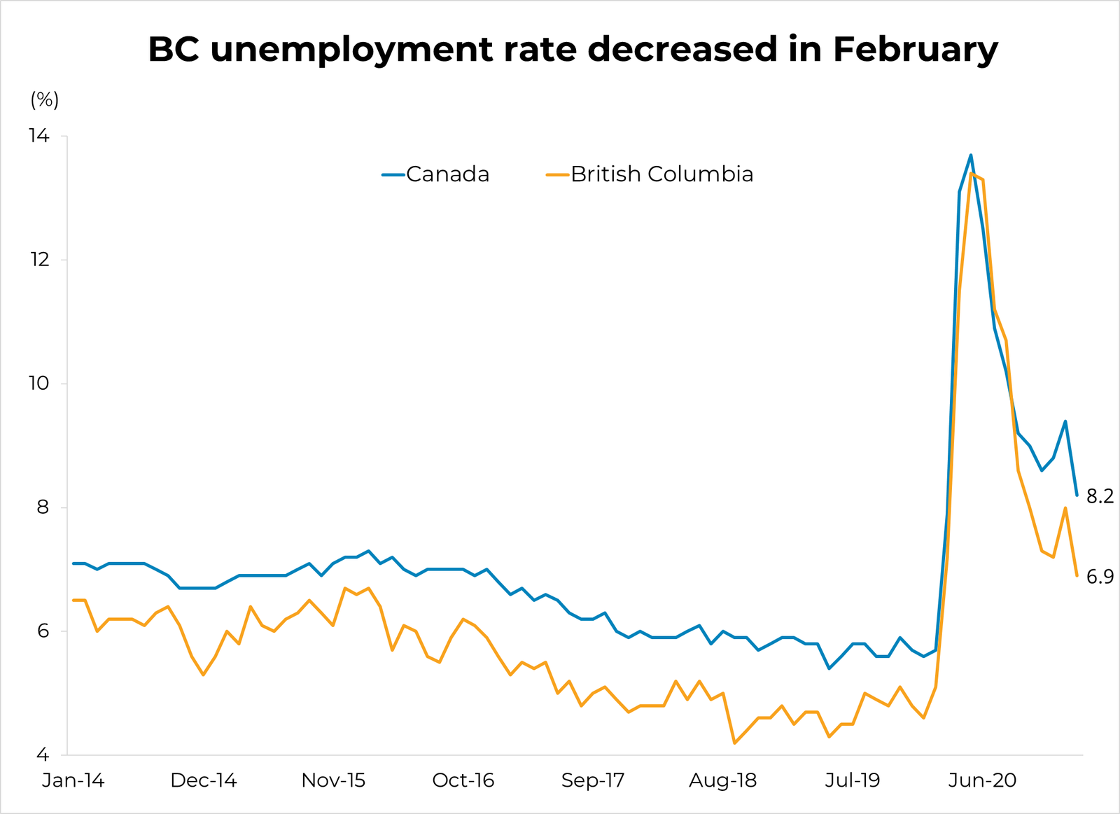 BC unemployment numbers for February 2021