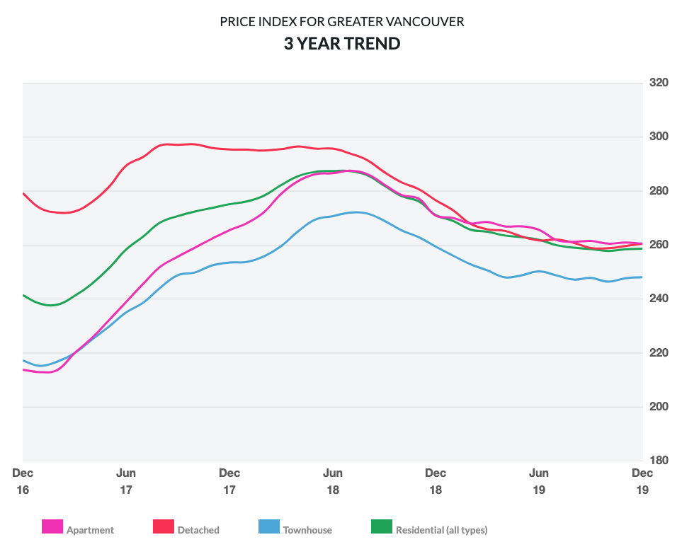 3 year price index for Greater Vancouver