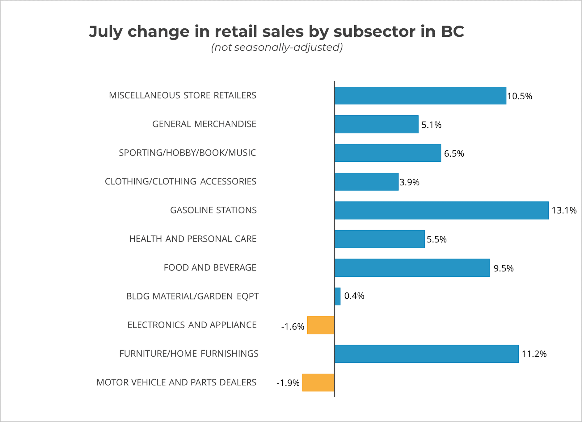 July Retail Sales by Subsector